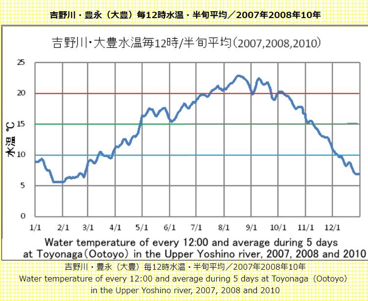 吉野川水温と気温