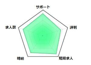 リゾバ.com(ヒューマニック)評価グラフ